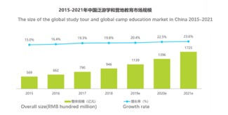 Size of Chinese global study tour market
